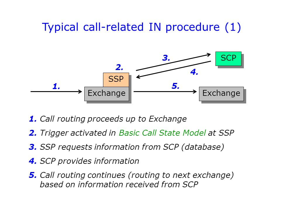 Typical call-related IN procedure (1) SSP Exchange SCP 1. 2. 3. 4. 5. Exchange 1. Call routing proceeds up to Exchange 2. Trigger activated in Basic C