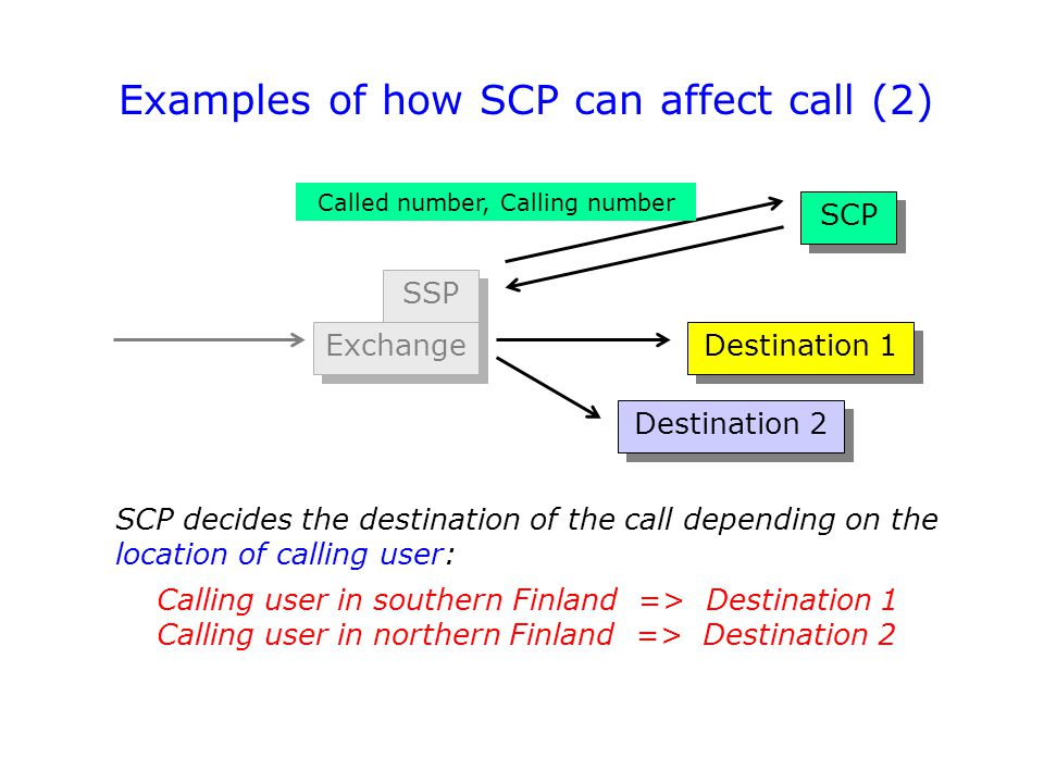 Destination 1 SCP decides the destination of the call depending on the location of calling user: Calling user in southern Finland => Destination 1 Cal