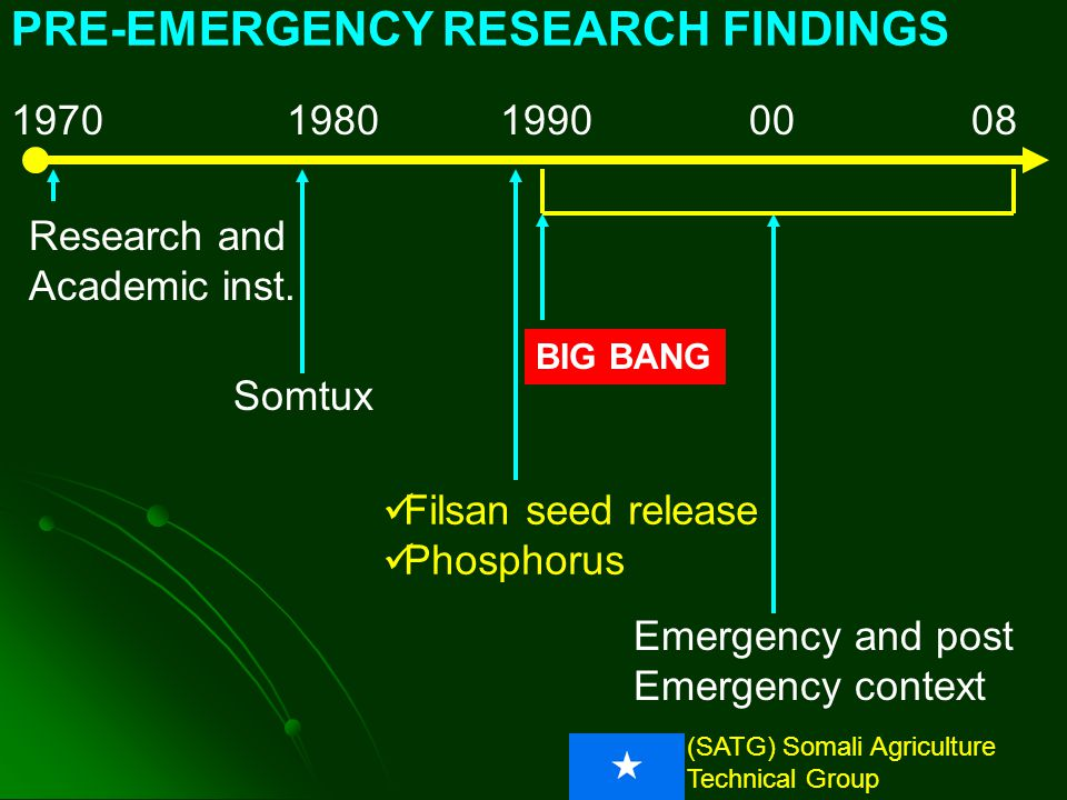 (SATG) Somali Agriculture Technical Group 1970081980199000 BIG BANG Emergency and post Emergency context PRE-EMERGENCY RESEARCH FINDINGS Research and Academic inst.