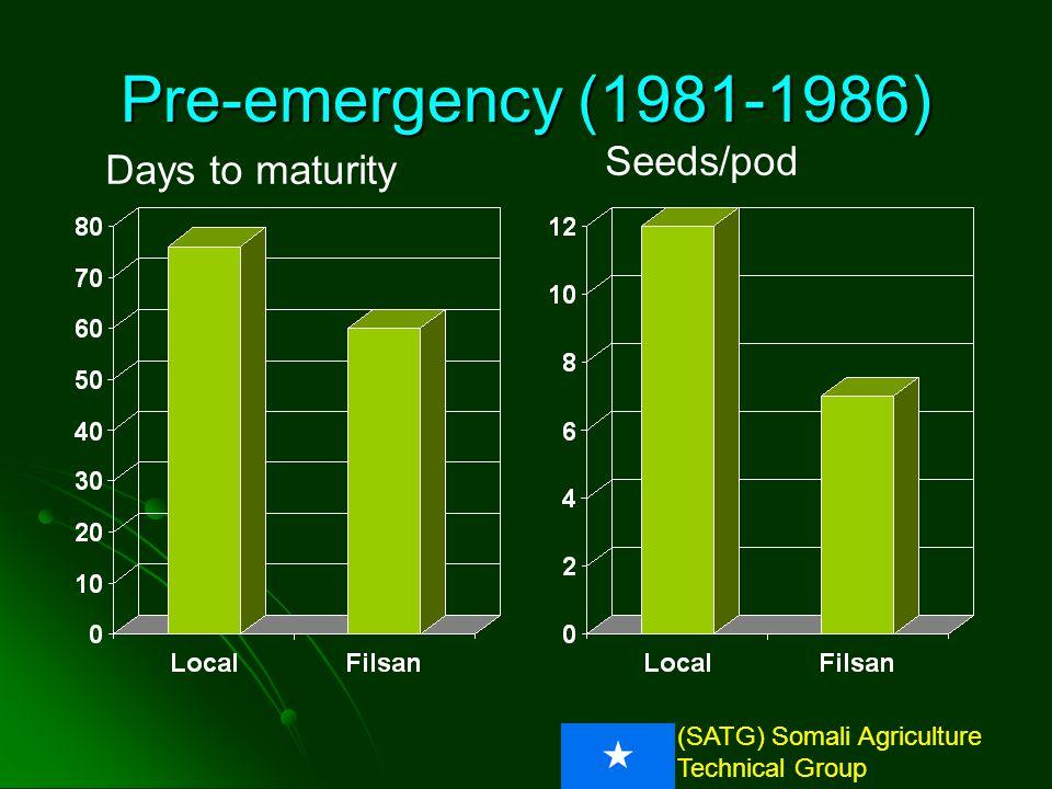(SATG) Somali Agriculture Technical Group Pre-emergency: Response to P Grain Yield (kg/ha) d d d c a 147% 424% Gu1987-Sorghum