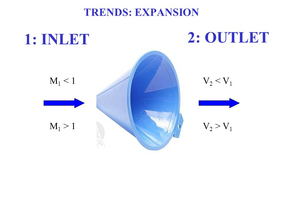 TRENDS: EXPANSION M 1 < 1 M 1 > 1 V 2 < V 1 V 2 > V 1 1: INLET 2: OUTLET