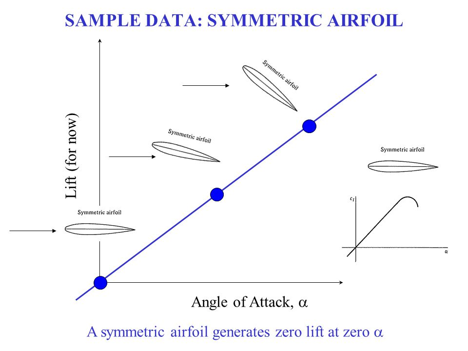 SAMPLE DATA: SYMMETRIC AIRFOIL Lift (for now) Angle of Attack,  A symmetric airfoil generates zero lift at zero 