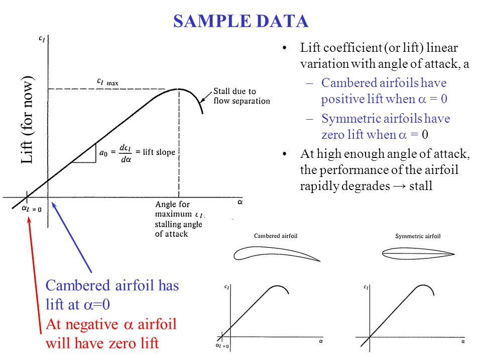 SAMPLE DATA Lift coefficient (or lift) linear variation with angle of attack, a –Cambered airfoils have positive lift when  = 0 –Symmetric airfoils