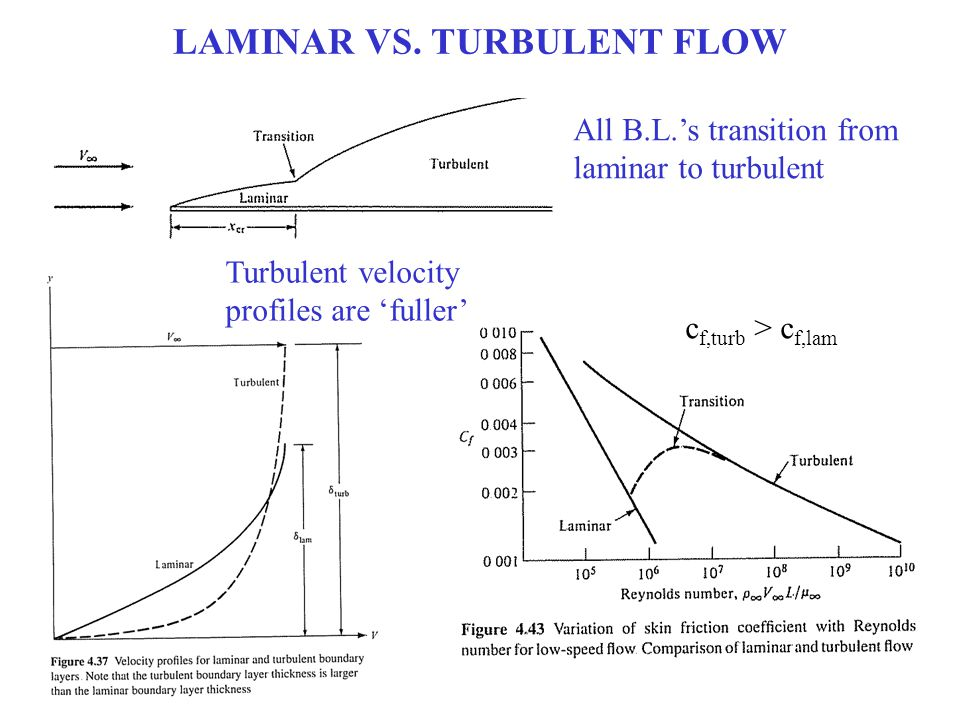 LAMINAR VS. TURBULENT FLOW All B.L.'s transition from laminar to turbulent c f,turb > c f,lam Turbulent velocity profiles are 'fuller'