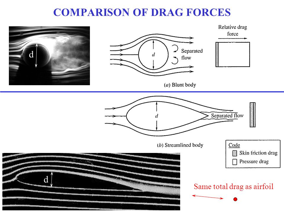 COMPARISON OF DRAG FORCES d d Same total drag as airfoil