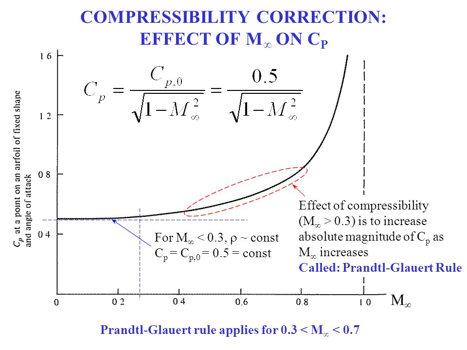 For M ∞ < 0.3,  ~ const C p = C p,0 = 0.5 = const Effect of compressibility (M ∞ > 0.3) is to increase absolute magnitude of C p as M ∞ increases Ca