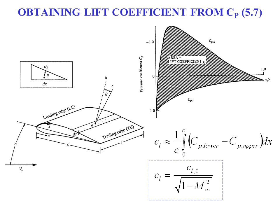 OBTAINING LIFT COEFFICIENT FROM C P (5.7)