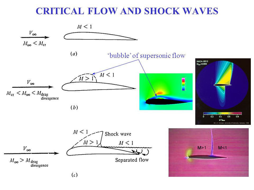 CRITICAL FLOW AND SHOCK WAVES 'bubble' of supersonic flow