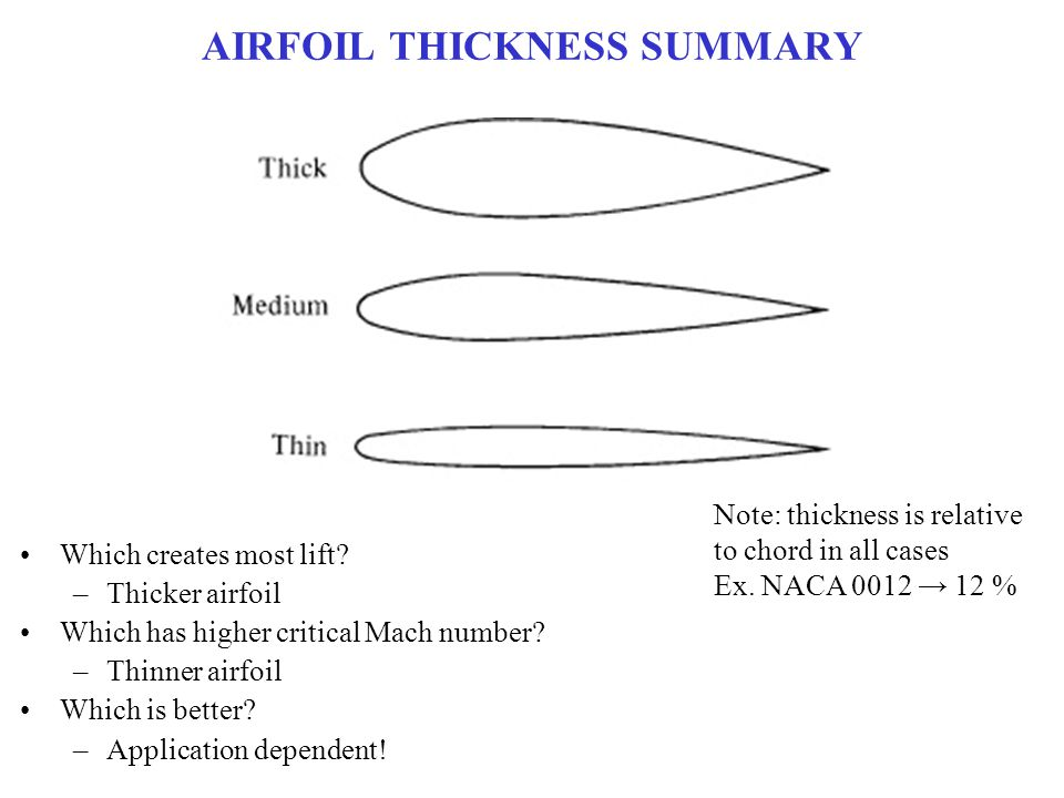 AIRFOIL THICKNESS SUMMARY Which creates most lift? –Thicker airfoil Which has higher critical Mach number? –Thinner airfoil Which is better? –Applicat