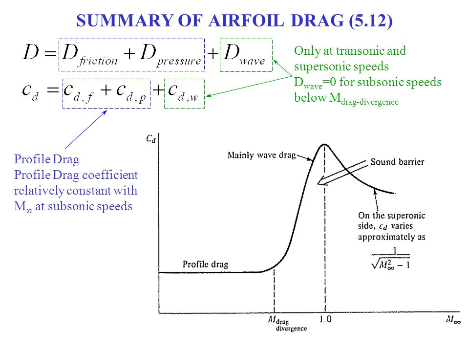 SUMMARY OF AIRFOIL DRAG (5.12) Only at transonic and supersonic speeds D wave =0 for subsonic speeds below M drag-divergence Profile Drag Profile Drag