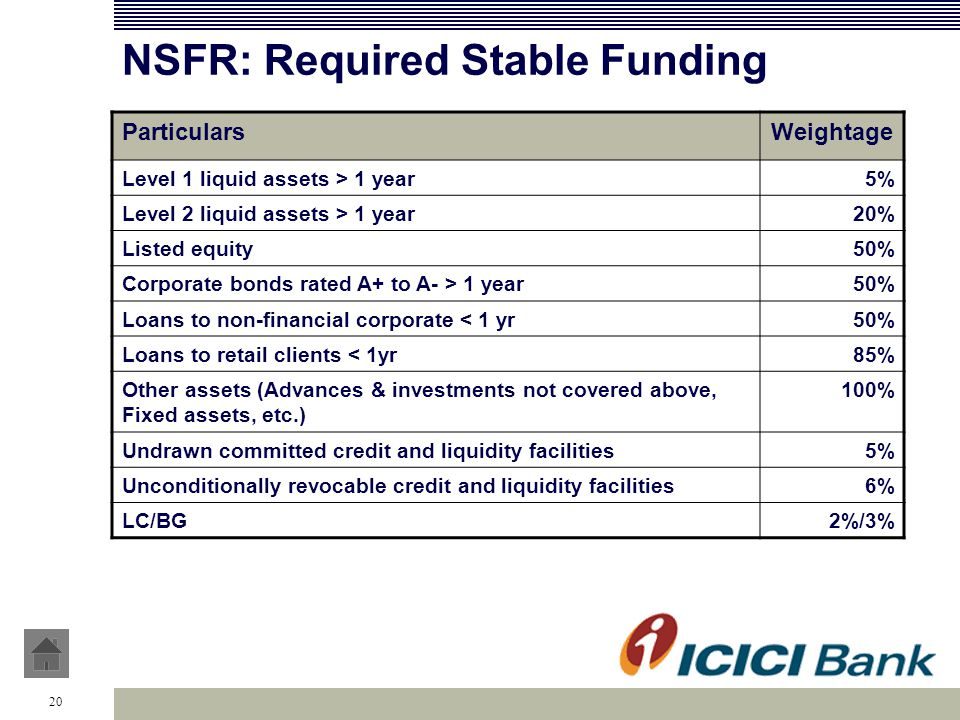 20 NSFR: Required Stable Funding ParticularsWeightage Level 1 liquid assets > 1 year5% Level 2 liquid assets > 1 year20% Listed equity50% Corporate bo