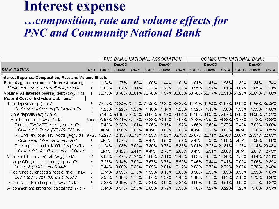 Interest expense …composition, rate and volume effects for PNC and Community National Bank