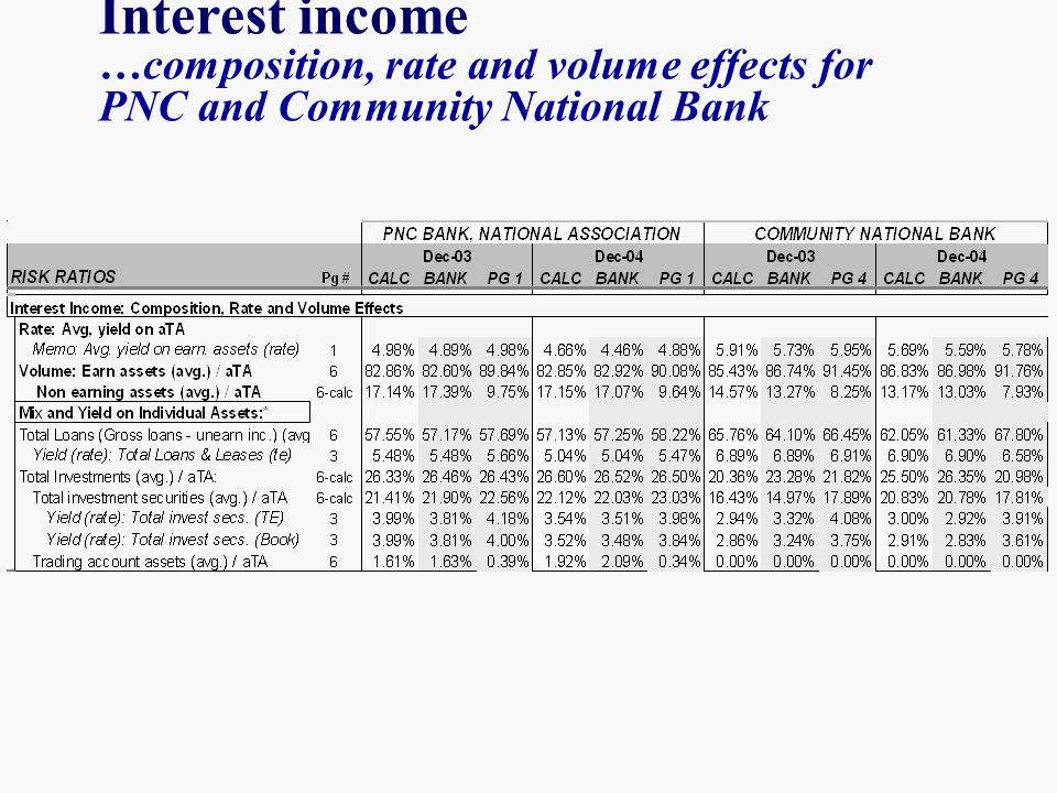 Interest income …composition, rate and volume effects for PNC and Community National Bank