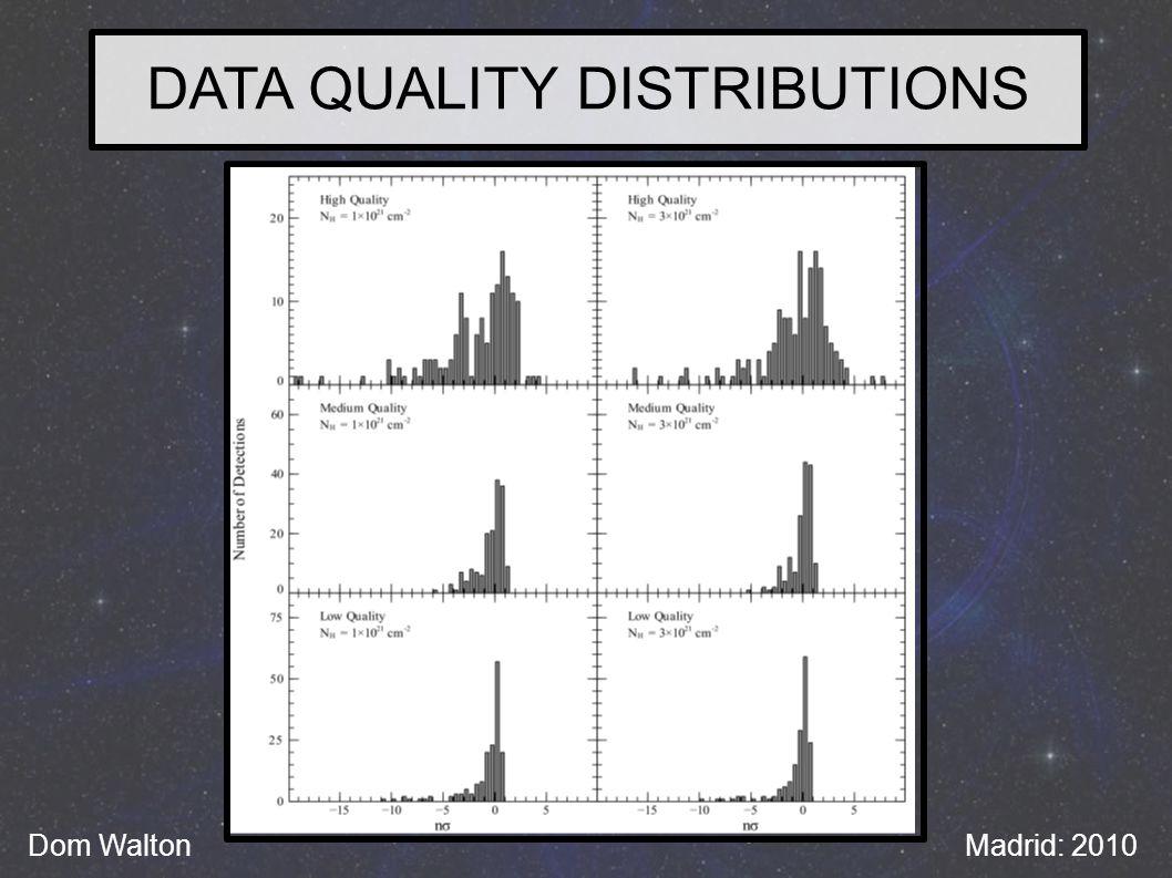 DATA QUALITY DISTRIBUTIONS Dom WaltonMadrid: 2010