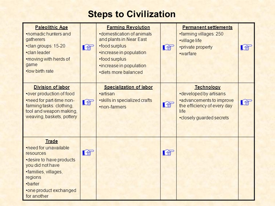Steps to Civilization Paleolithic Age nomadic hunters and gatherers clan groups: 15-20 clan leader moving with herds of game low birth rate Farming Re