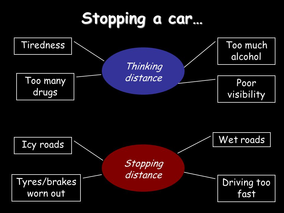 Stopping a car… Stopping distance Too much alcohol Thinking distance Tiredness Too many drugs Wet roads Driving too fast Tyres/brakes worn out Icy roads Poor visibility