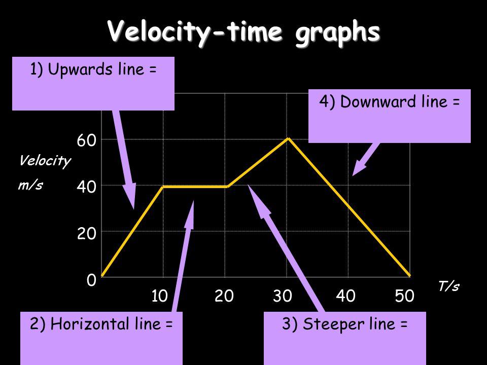 Velocity-time graphs 80 60 40 20 0 10 20 30 4050 Velocity m/s T/s 1) Upwards line = 2) Horizontal line = 3) Steeper line = 4) Downward line =