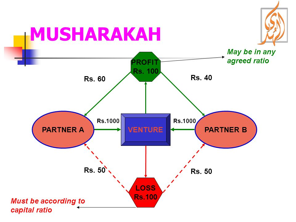 MUSHARAKAH PARTNER APARTNER B VENTURE Rs.1000 PROFIT Rs. 100 LOSS Rs.100 Rs. 60 Rs. 40 Rs. 50 May be in any agreed ratio Must be according to capital