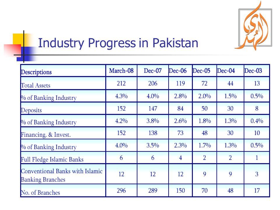 Industry Progress in Pakistan