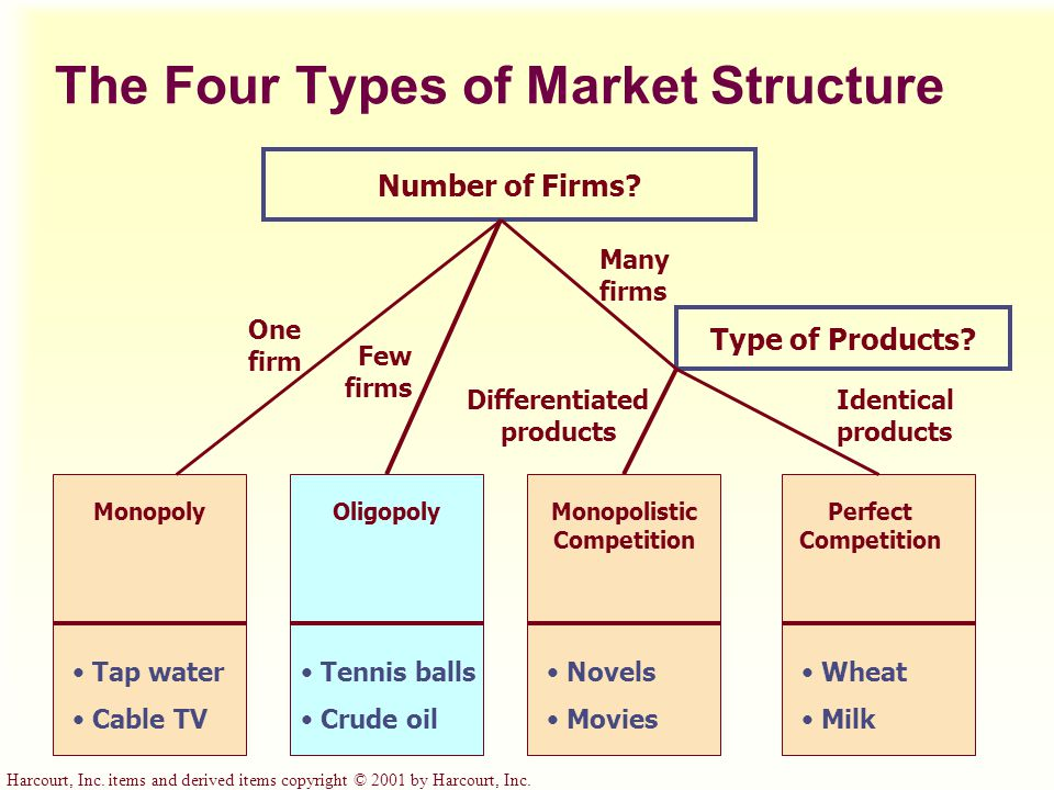 Harcourt, Inc. items and derived items copyright © 2001 by Harcourt, Inc. The Four Types of Market Structure MonopolyOligopolyMonopolistic Competition