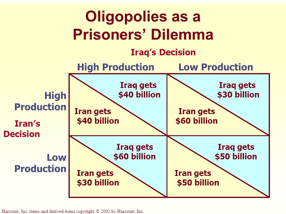 Harcourt, Inc. items and derived items copyright © 2001 by Harcourt, Inc. Oligopolies as a Prisoners' Dilemma Iraq's Decision High ProductionLow Produ