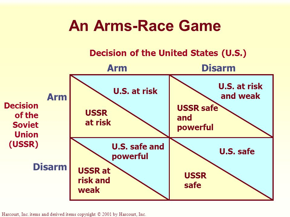 Harcourt, Inc. items and derived items copyright © 2001 by Harcourt, Inc. An Arms-Race Game Decision of the United States (U.S.) ArmDisarm Arm Disarm