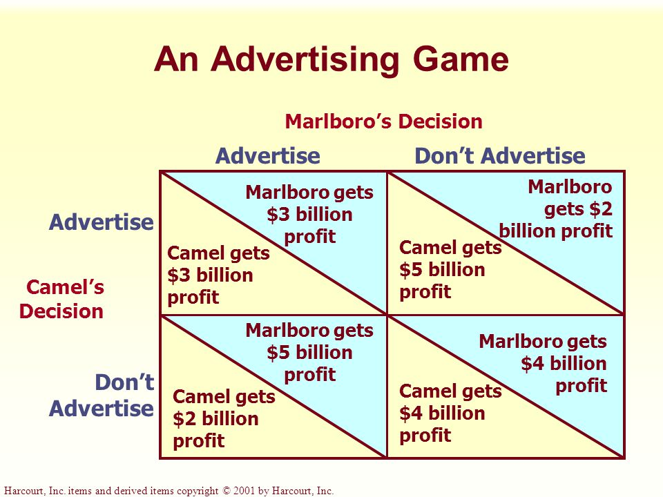 Harcourt, Inc. items and derived items copyright © 2001 by Harcourt, Inc. An Advertising Game Marlboro's Decision AdvertiseDon't Advertise Advertise D