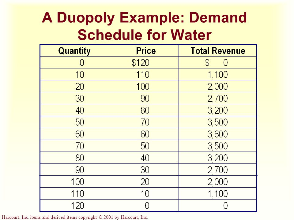 Harcourt, Inc. items and derived items copyright © 2001 by Harcourt, Inc. A Duopoly Example: Demand Schedule for Water
