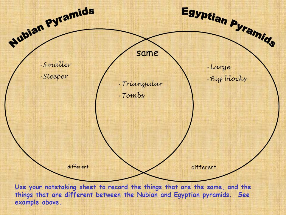 same different Use your notetaking sheet to record the things that are the same, and the things that are different between the Nubian and Egyptian pyr