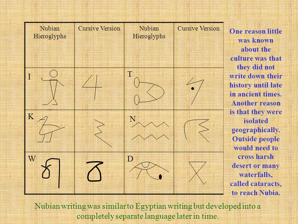 Nubian Hieroglyphs Cursive VersionNubian Hieroglyphs Cursive Version I K W T N D One reason little was known about the culture was that they did not w