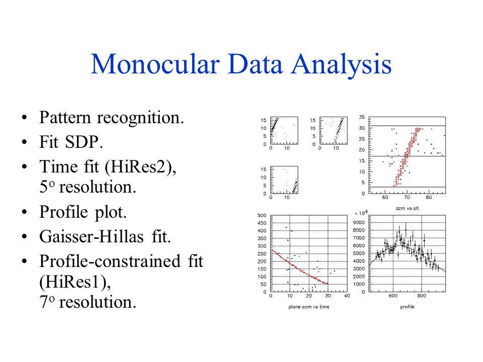 Monocular Data Analysis Pattern recognition. Fit SDP.