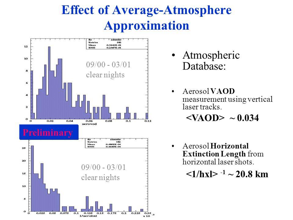 Atmospheric Database: Aerosol VAOD measurement using vertical laser tracks.