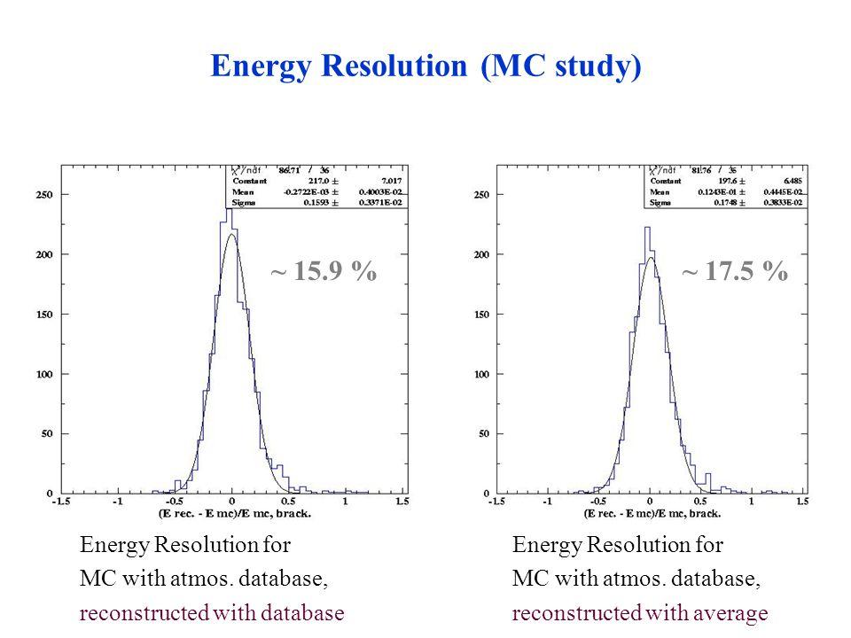Energy Resolution (MC study) Energy Resolution for MC with atmos.