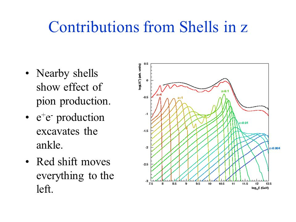 Contributions from Shells in z Nearby shells show effect of pion production. e + e - production excavates the ankle. Red shift moves everything to the