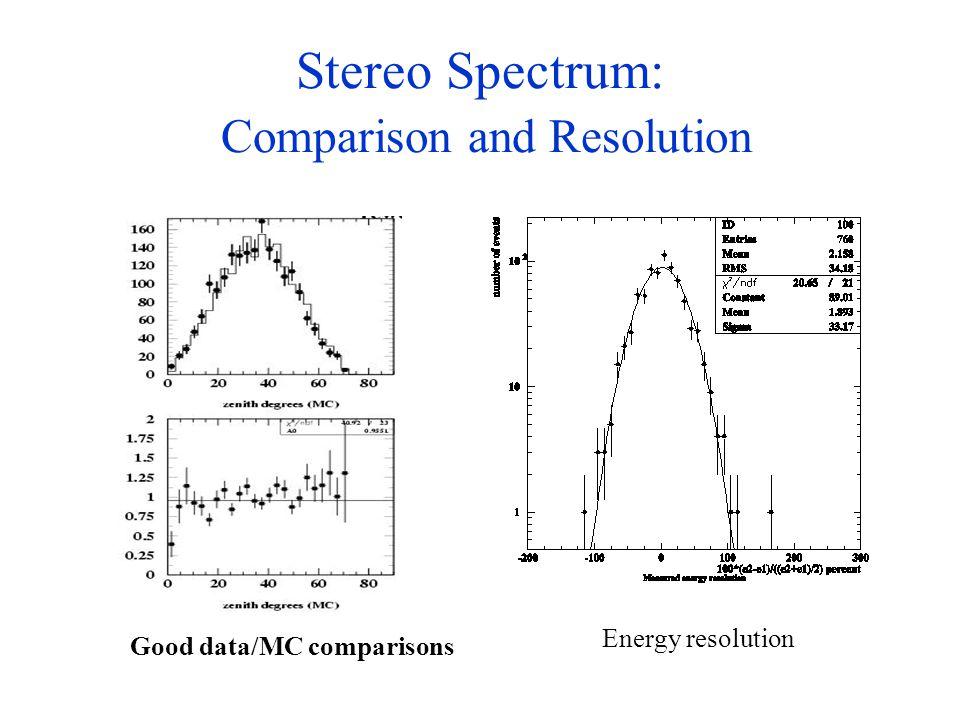 Stereo Spectrum: Comparison and Resolution ffff Good data/MC comparisons Energy resolution