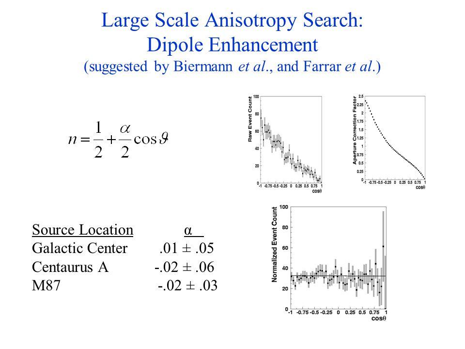 Large Scale Anisotropy Search: Dipole Enhancement (suggested by Biermann et al., and Farrar et al.) Source Location α Galactic Center.01 ±.05 Centaurus A -.02 ±.06 M87 -.02 ±.03