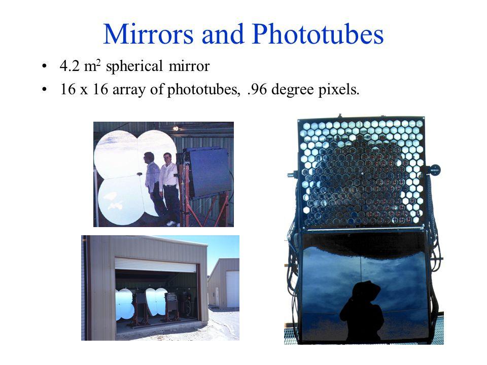 Mirrors and Phototubes 4.2 m 2 spherical mirror 16 x 16 array of phototubes,.96 degree pixels.