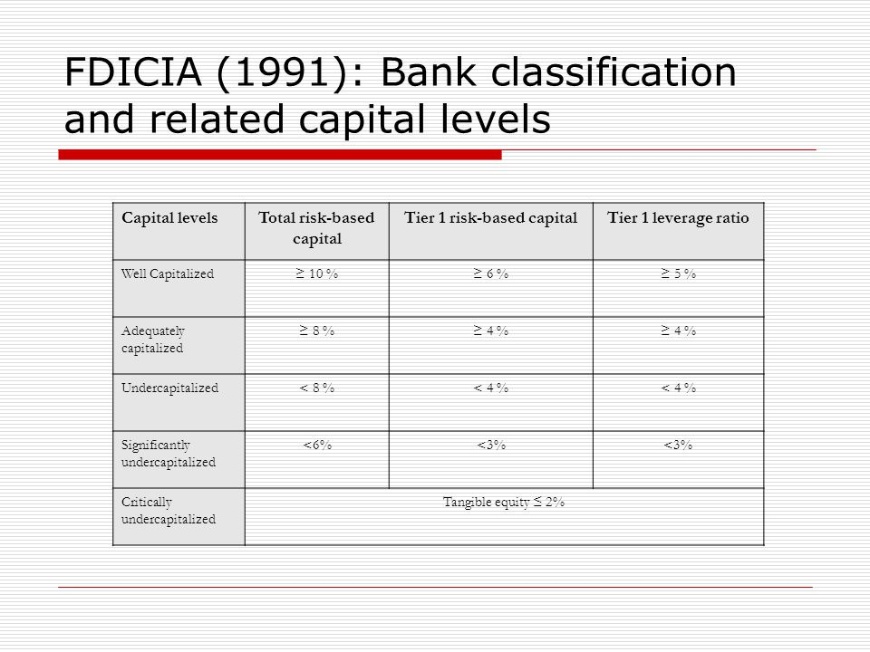 FDICIA (1991): Bank classification and related capital levels Capital levelsTotal risk-based capital Tier 1 risk-based capitalTier 1 leverage ratio We