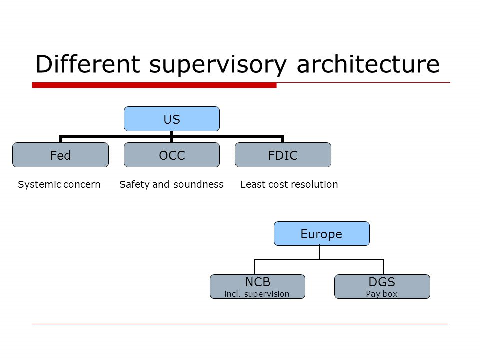Different supervisory architecture US FedOCCFDIC Europe NCB incl. supervision DGS Pay box Systemic concernSafety and soundnessLeast cost resolution