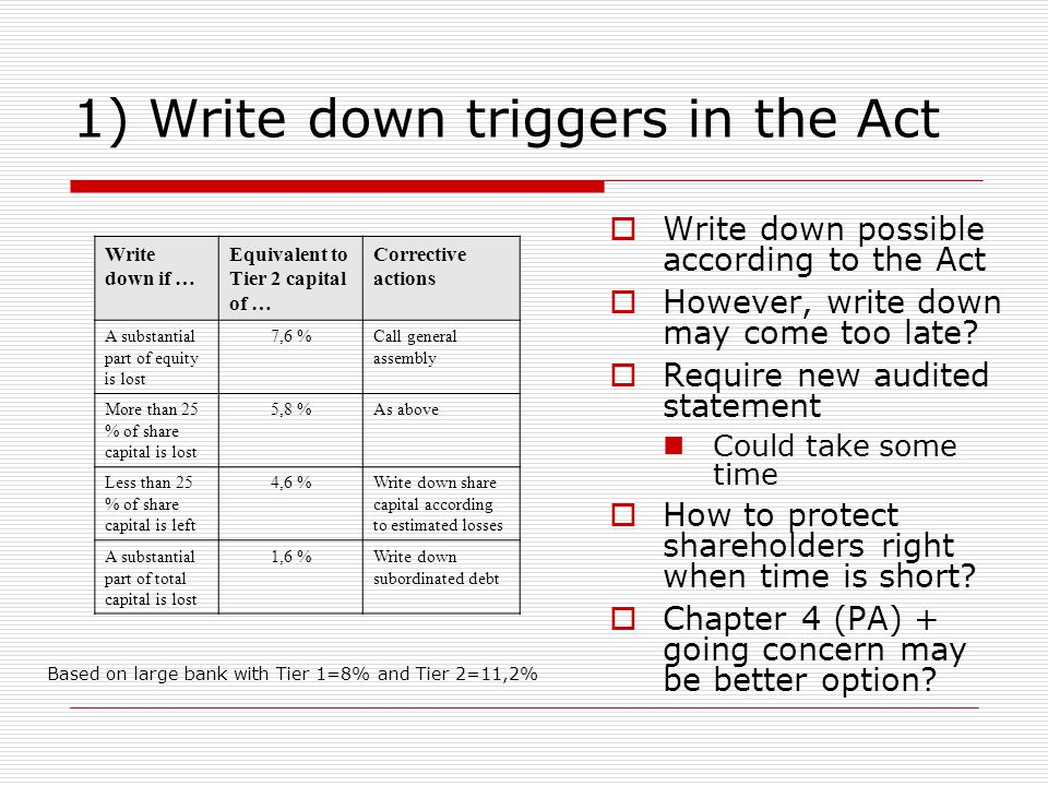 1) Write down triggers in the Act  Write down possible according to the Act  However, write down may come too late?  Require new audited statement