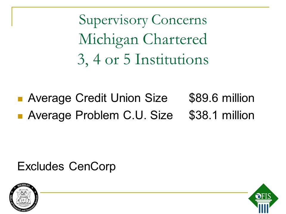 Supervisory Concerns Average Credit Union Size$89.6 million Average Problem C.U.