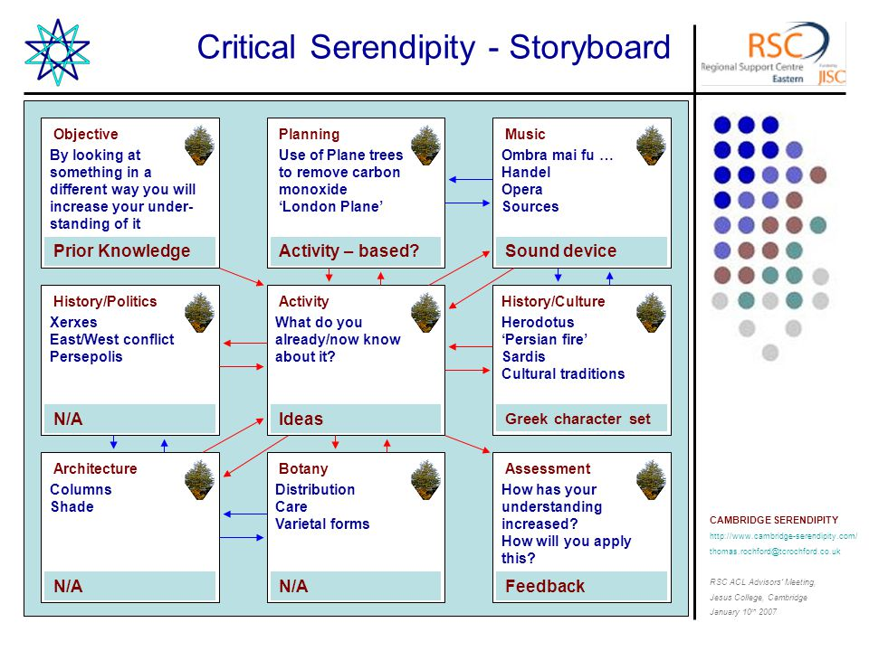 CAMBRIDGE SERENDIPITY http://www.cambridge-serendipity.com/ thomas.rochford@tcrochford.co.uk RSC ACL Advisors' Meeting, Jesus College, Cambridge January 10 th 2007 Critical Serendipity - Storyboard By looking at something in a different way you will increase your under- standing of it Objective Prior Knowledge What do you already/now know about it.