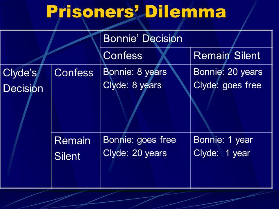 Prisoners' Dilemma Bonnie' Decision ConfessRemain Silent Clyde's Decision Confess Bonnie: 8 years Clyde: 8 years Bonnie: 20 years Clyde: goes free Remain Silent Bonnie: goes free Clyde: 20 years Bonnie: 1 year Clyde: 1 year