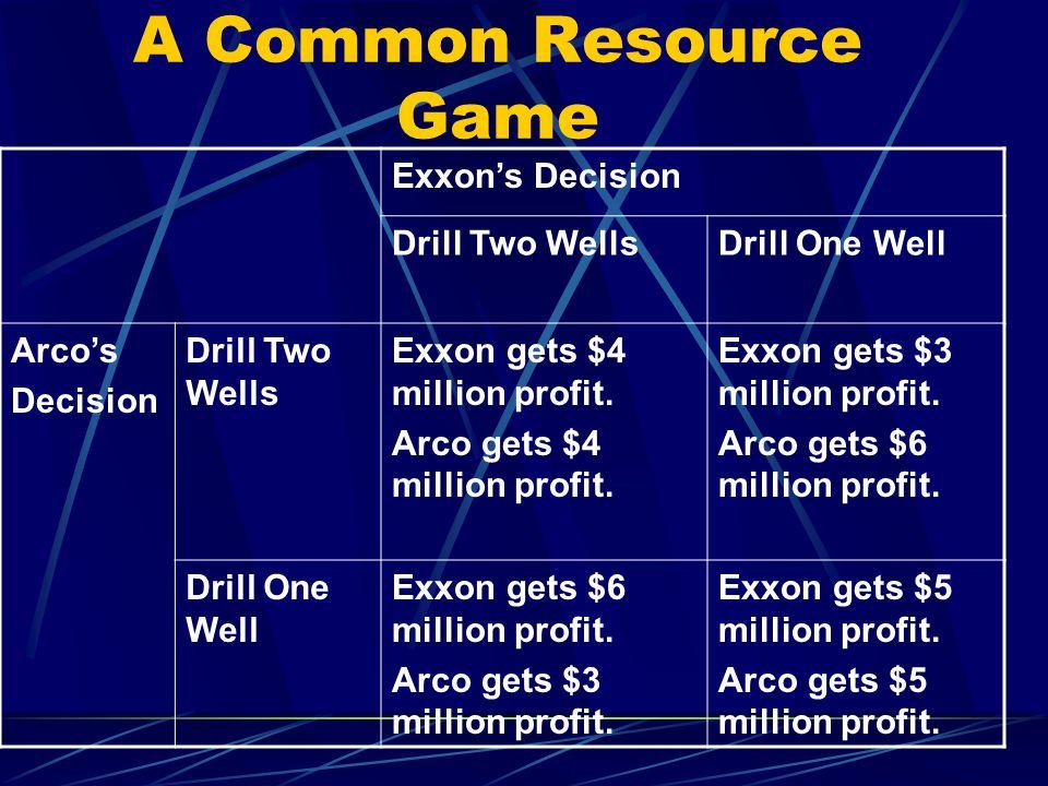 A Common Resource Game Exxon's Decision Drill Two WellsDrill One Well Arco's Decision Drill Two Wells Exxon gets $4 million profit.