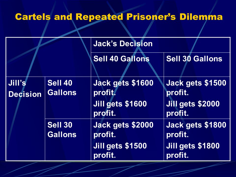 Cartels and Repeated Prisoner's Dilemma Jack's Decision Sell 40 GallonsSell 30 Gallons Jill's Decision Sell 40 Gallons Jack gets $1600 profit. Jill ge