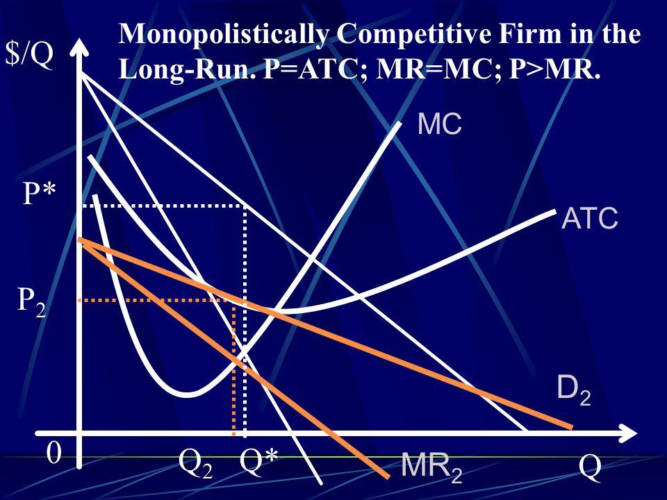 $/Q Q MR 2 ATC MC 0 D2D2 P2P2 Q2Q2 Monopolistically Competitive Firm in the Long-Run.