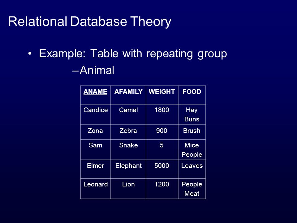 Relational Database Theory Example: Table with repeating group –Animal ANAMEAFAMILYWEIGHTFOOD CandiceCamel1800Hay Buns ZonaZebra900Brush SamSnake5Mice People ElmerElephant5000Leaves LeonardLion1200People Meat