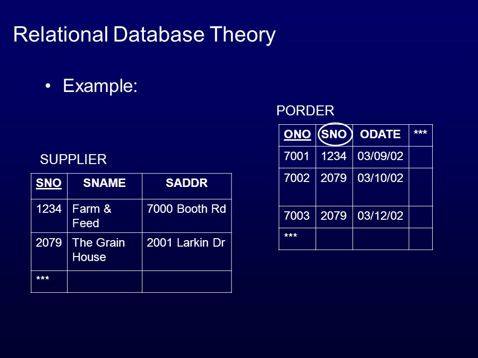 Relational Database Theory Example: ONOSNOODATE*** 7001123403/09/02 7002207903/10/02 7003207903/12/02 *** SUPPLIER SNOSNAMESADDR 1234Farm & Feed 7000 Booth Rd 2079The Grain House 2001 Larkin Dr *** PORDER