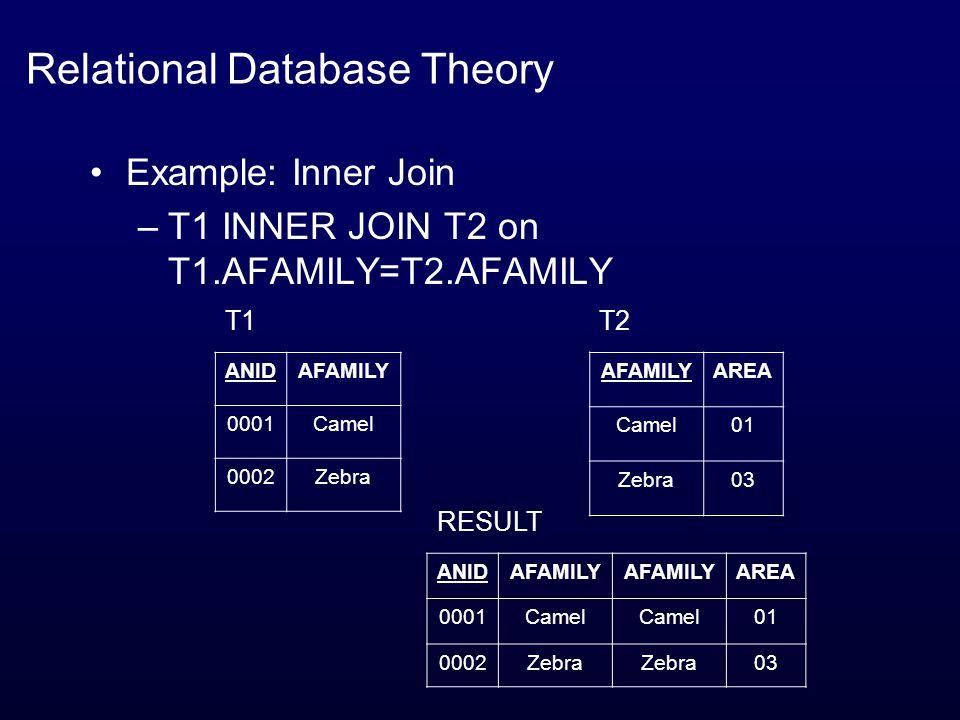 Relational Database Theory Example: Inner Join –T1 INNER JOIN T2 on T1.AFAMILY=T2.AFAMILY ANIDAFAMILY 0001Camel 0002Zebra T1 AFAMILYAREA Camel01 Zebra03 T2 ANIDAFAMILY AREA 0001Camel 01 0002Zebra 03 RESULT