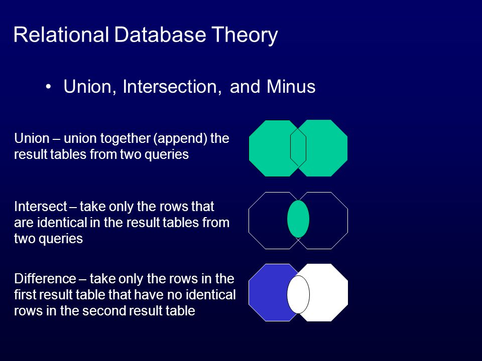 Relational Database Theory Union, Intersection, and Minus Union – union together (append) the result tables from two queries Intersect – take only the rows that are identical in the result tables from two queries Difference – take only the rows in the first result table that have no identical rows in the second result table